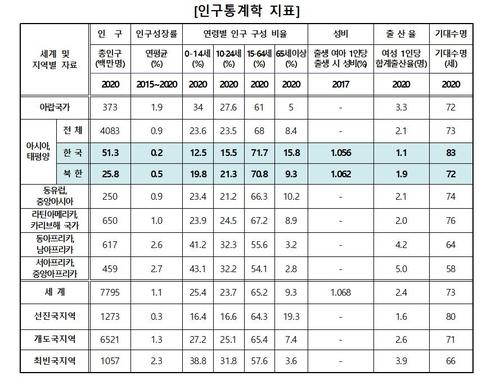 """""""한국 합계출산율 세계 '꼴찌'…0∼14세 인구 비율도 최하위권"""""""