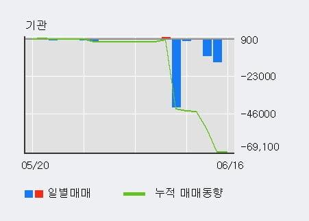 '유한양행우' 20% 이상 상승, 외국인 3일 연속 순매수(6,605주)
