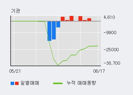 'CS홀딩스' 10% 이상 상승, 기관 5일 연속 순매수(7,895주)