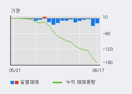 '이화산업' 5% 이상 상승, 단기·중기 이평선 정배열로 상승세