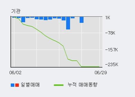 '아모레G우' 5% 이상 상승, 외국인 3일 연속 순매수(3,380주)
