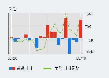 '영진약품' 10% 이상 상승, 외국인 4일 연속 순매수(35.2만주)