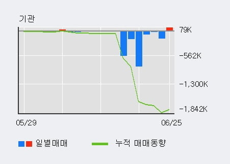 'S&T중공업' 5% 이상 상승, 주가 5일 이평선 상회, 단기·중기 이평선 역배열