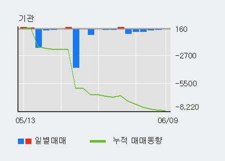'태양금속' 5% 이상 상승, 전일 외국인 대량 순매수
