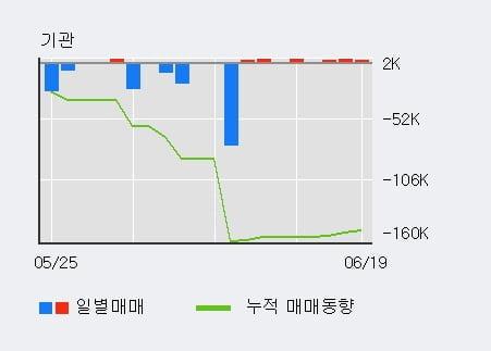 'DRB동일' 5% 이상 상승, 최근 3일간 외국인 대량 순매도