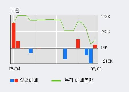 '벽산' 5% 이상 상승, 전일 기관 대량 순매수