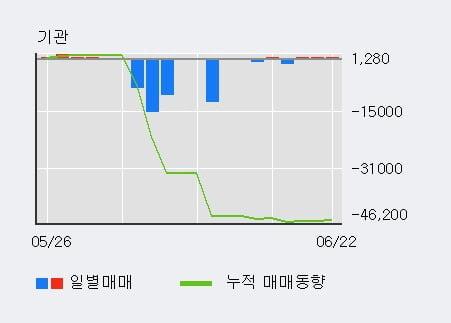 '샘표' 5% 이상 상승, 외국인 3일 연속 순매수(3.1만주)