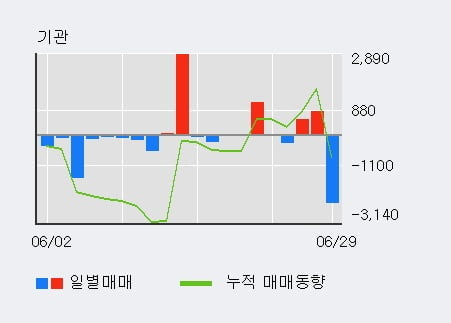 '서연' 52주 신고가 경신, 최근 3일간 외국인 대량 순매수