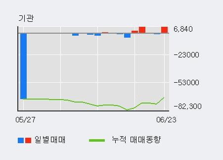 'NI스틸' 5% 이상 상승, 단기·중기 이평선 정배열로 상승세