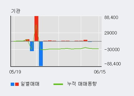 '태경비케이' 5% 이상 상승, 주가 반등 시도, 단기 이평선 역배열 구간