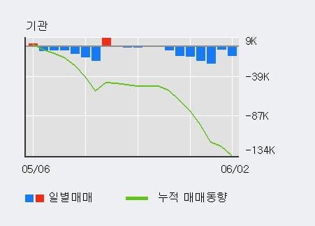 '대현' 5% 이상 상승, 전일 외국인 대량 순매수