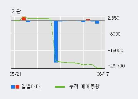 '광명전기' 5% 이상 상승, 최근 3일간 외국인 대량 순매수