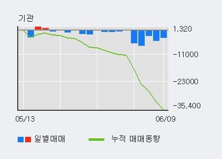 'E1' 5% 이상 상승, 단기·중기 이평선 정배열로 상승세