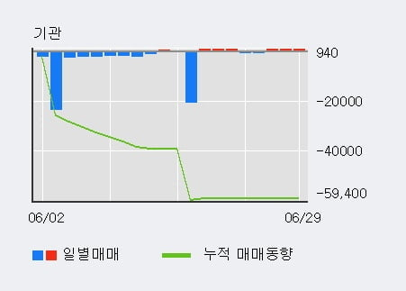 '제이준코스메틱' 5% 이상 상승, 기관 3일 연속 순매수(70주)