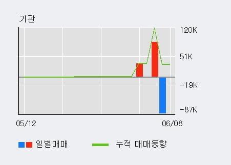 '제이씨현시스템' 10% 이상 상승, 전일 외국인 대량 순매수