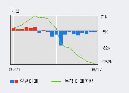 'NICE' 5% 이상 상승, 주가 상승세, 단기 이평선 역배열 구간