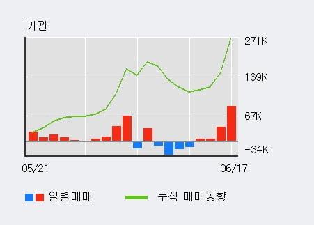 '키움증권' 52주 신고가 경신, 전일 기관 대량 순매수
