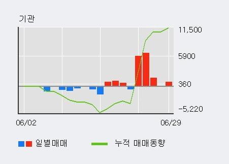 '파루' 10% 이상 상승, 주가 20일 이평선 상회, 단기·중기 이평선 역배열