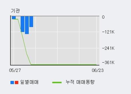 '필로시스헬스케어' 10% 이상 상승, 주가 20일 이평선 상회, 단기·중기 이평선 역배열