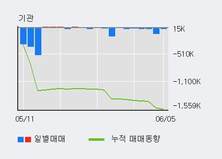 '넥스트BT' 10% 이상 상승, 전일 외국인 대량 순매수