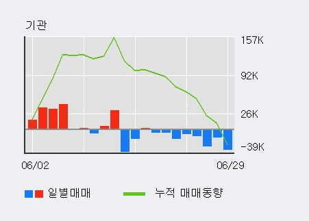 'CJ CGV' 5% 이상 상승, 주가 5일 이평선 상회, 단기·중기 이평선 역배열