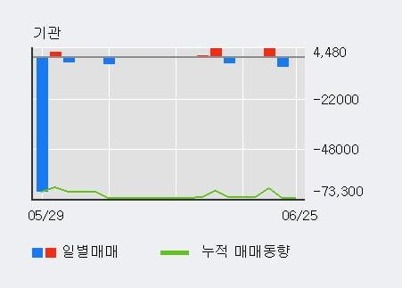 '티플랙스' 10% 이상 상승, 전일 외국인 대량 순매수