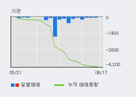 '동양고속' 52주 신고가 경신, 단기·중기 이평선 정배열로 상승세
