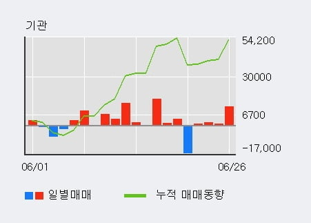 '이월드' 5% 이상 상승, 기관 4일 연속 순매수(1.5만주)