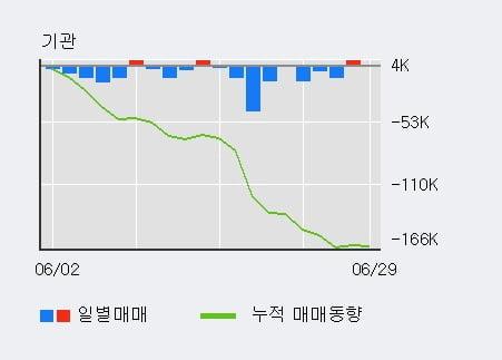 '아모레퍼시픽우' 5% 이상 상승, 주가 반등 시도, 단기 이평선 역배열 구간
