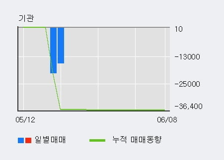 '매커스' 10% 이상 상승, 단기·중기 이평선 정배열로 상승세