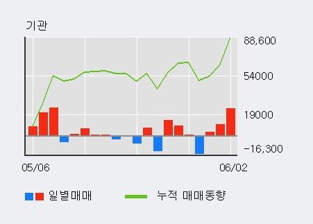 '고영' 상한가↑ 도달, 외국인, 기관 각각 4일, 3일 연속 순매수