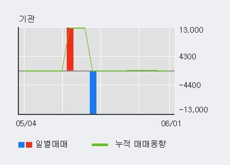 '아이에이네트웍스' 10% 이상 상승, 주가 상승 흐름, 단기 이평선 정배열, 중기 이평선 역배열