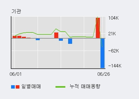 '제이엔케이히터' 10% 이상 상승, 전일 외국인 대량 순매수