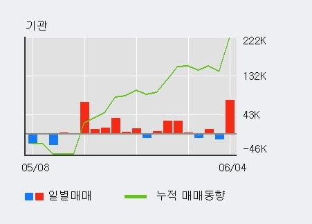 '와이엠씨' 52주 신고가 경신, 전일 기관 대량 순매수