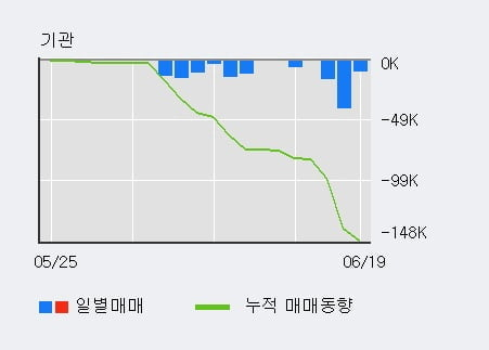 '서연이화' 5% 이상 상승, 전일 외국인 대량 순매수