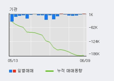 '에이치엘사이언스' 10% 이상 상승, 단기·중기 이평선 정배열로 상승세
