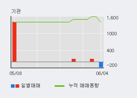 '올리패스' 10% 이상 상승, 단기·중기 이평선 정배열로 상승세