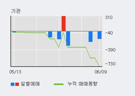 '이노테라피' 10% 이상 상승, 외국인 4일 연속 순매수(1.5만주)