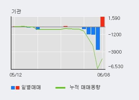 '아시아나IDT' 5% 이상 상승, 단기·중기 이평선 정배열로 상승세