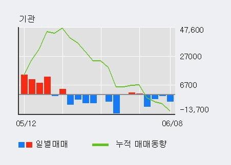 '삼양패키징' 5% 이상 상승, 외국인, 기관 각각 5일 연속 순매수, 4일 연속 순매도