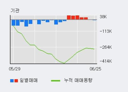 '현대에너지솔루션' 5% 이상 상승, 외국인 3일 연속 순매수(1.9만주)
