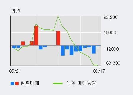 '케이씨씨글라스' 5% 이상 상승, 최근 3일간 기관 대량 순매수