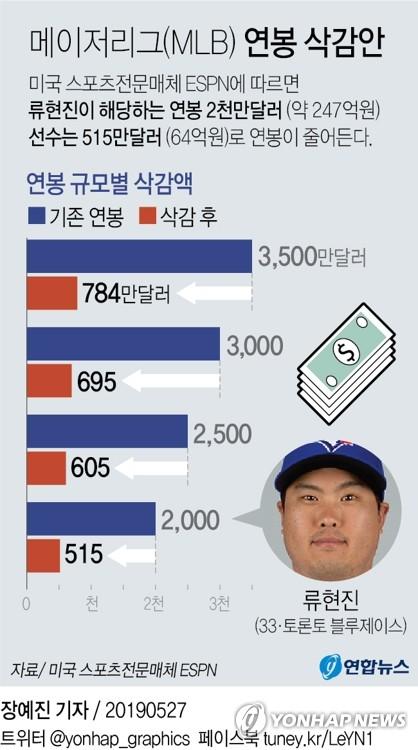 MLB 선수노조, 연봉 추가 삭감 없는 팀당 114경기 역제안