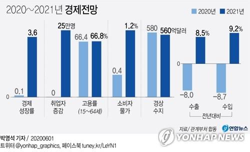 정부 '역성장은 막겠다'…올해 성장률 0.1% 전망(종합)