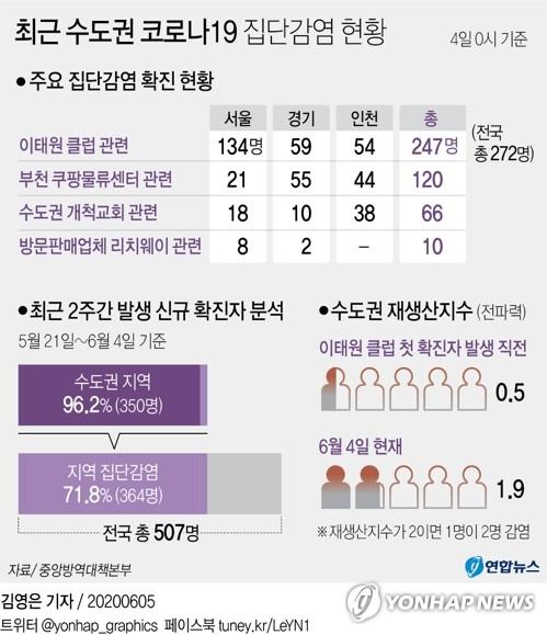 클럽→물류센터→교회→방판업체…꼬리무는 수도권 집단감염