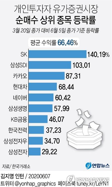 '동학 개미' 승리…코로나 공포 후 수익률 67%