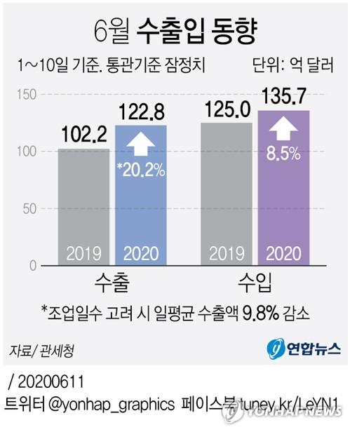 6월 1∼10일 수출 20.2% 증가…일평균 기준 9.8% 감소(종합)