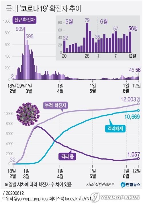 서울 확진자 누계 1천98명…오늘 오후 6시까지 26명 추가(종합2보)