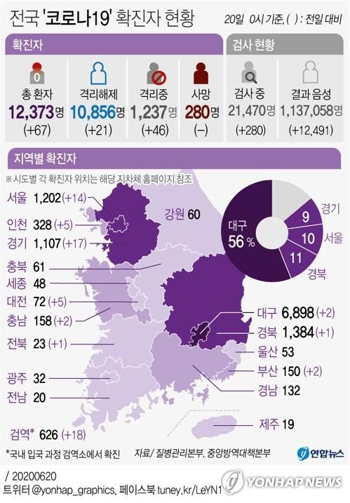 """서울-의왕-대전 곳곳 감염속출…""""코로나19로부터 안전한곳 없다"""""""