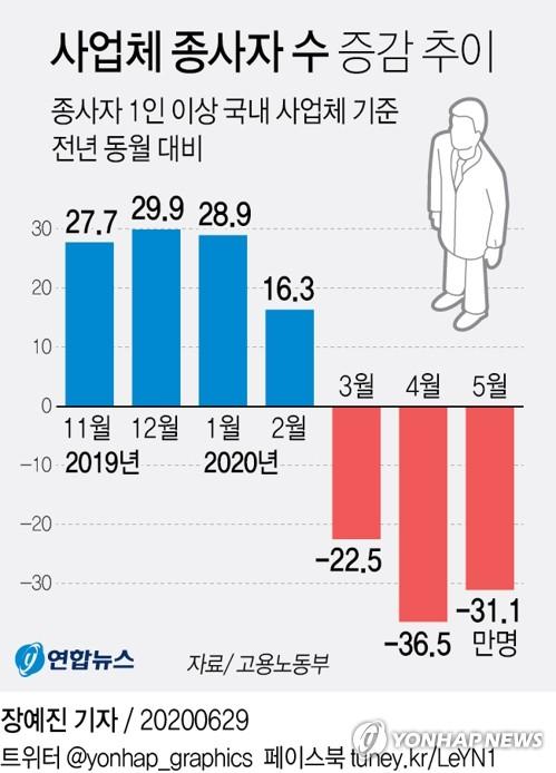 5월 사업체 종사자 31만1천명 줄어…두 달 연속 30만명대 감소(종합)
